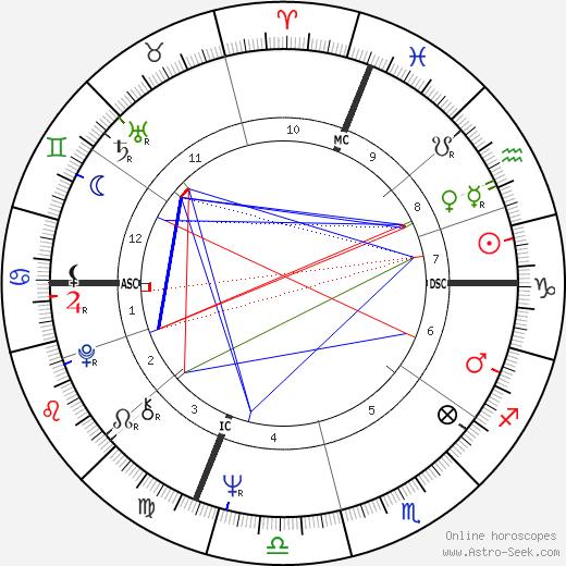 Geoffrey Deuel день рождения гороскоп, Geoffrey Deuel Натальная карта онлайн