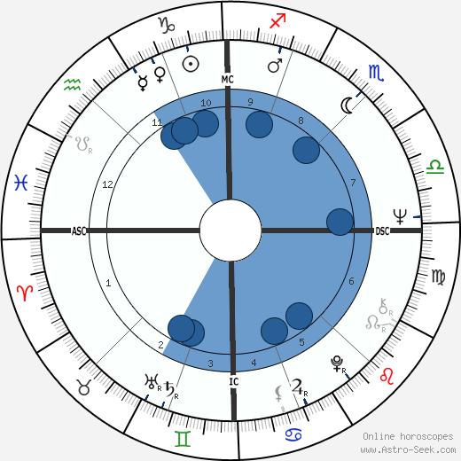 Georges Blanc wikipedia, horoscope, astrology, instagram