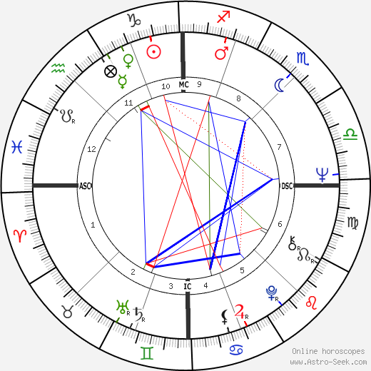 Georges Blanc astro natal birth chart, Georges Blanc horoscope, astrology
