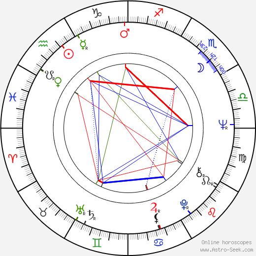 Irma Urrila astro natal birth chart, Irma Urrila horoscope, astrology