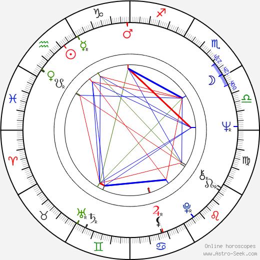 J. Roy Helland birth chart, J. Roy Helland astro natal horoscope, astrology