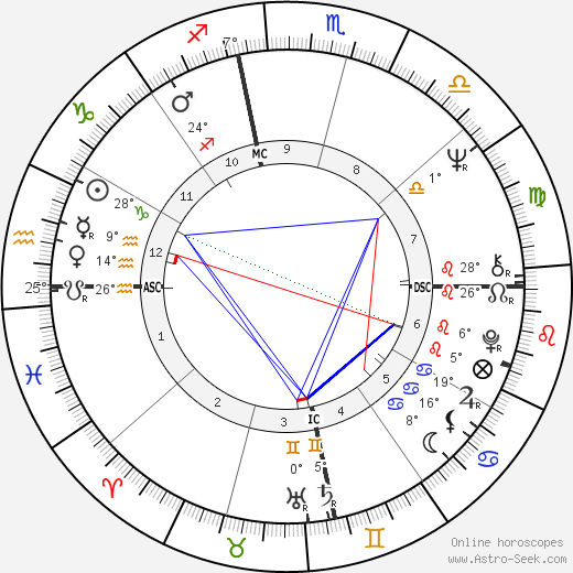 Janis Joplin birth chart, biography, wikipedia 2019, 2020
