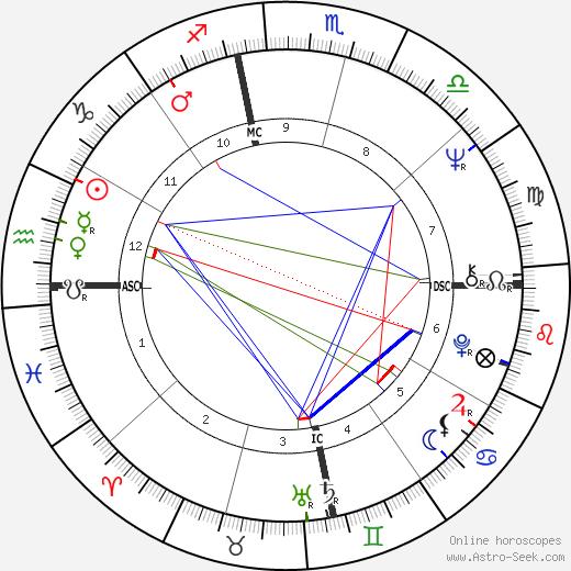 Janis Joplin birth chart, Janis Joplin astro natal horoscope, astrology