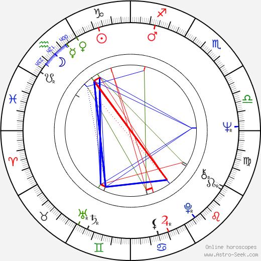 Jaroslava Vošmiková tema natale, oroscopo, Jaroslava Vošmiková oroscopi gratuiti, astrologia