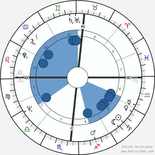 Jerry Mills wikipedia, horoscope, astrology, instagram
