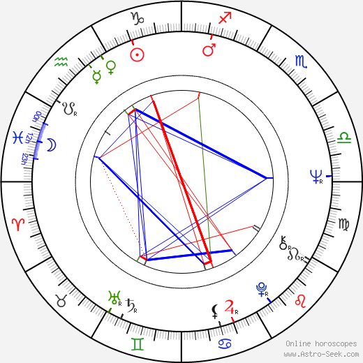 Jim Croce astro natal birth chart, Jim Croce horoscope, astrology