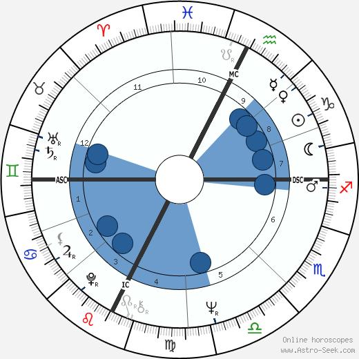Joelle Kaufmann wikipedia, horoscope, astrology, instagram