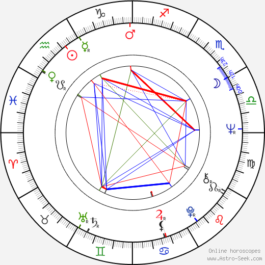 John Beck astro natal birth chart, John Beck horoscope, astrology