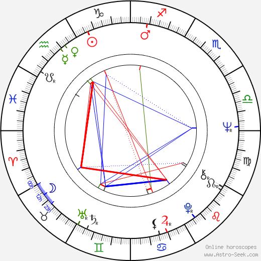 Juraj Slezáček astro natal birth chart, Juraj Slezáček horoscope, astrology