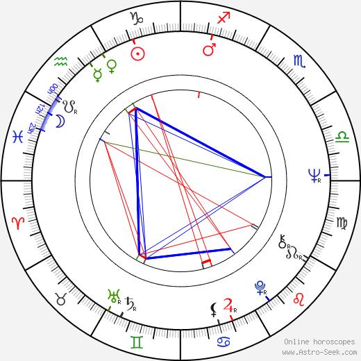 Kathryn Walker день рождения гороскоп, Kathryn Walker Натальная карта онлайн