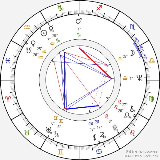 Kiril Cenevski birth chart, biography, wikipedia 2020, 2021