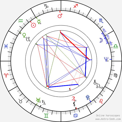Kiril Cenevski birth chart, Kiril Cenevski astro natal horoscope, astrology