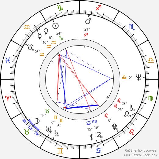 Kirin Kiki birth chart, biography, wikipedia 2020, 2021