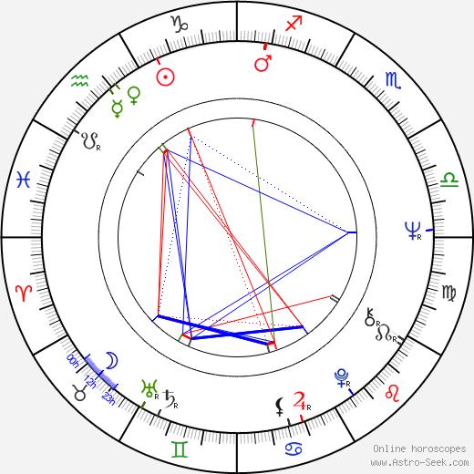 Kirin Kiki birth chart, Kirin Kiki astro natal horoscope, astrology