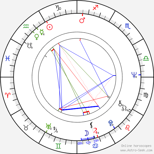 Larry Clark astro natal birth chart, Larry Clark horoscope, astrology
