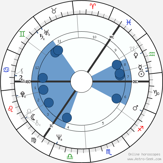 Larry Winters horoscope, astrology, sign, zodiac, date of birth, instagram