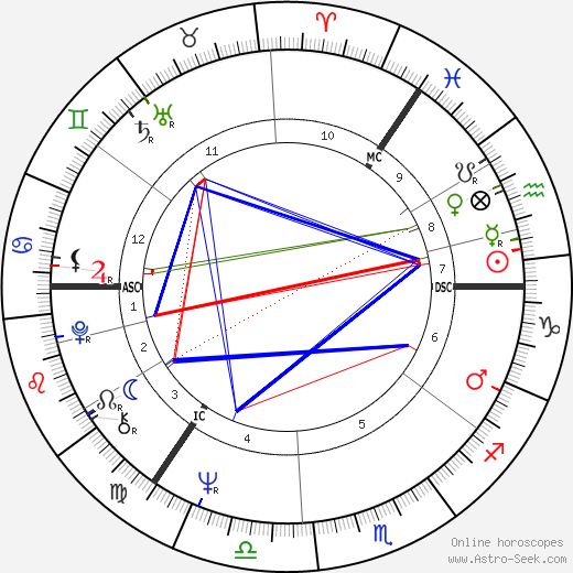 Larry Winters astro natal birth chart, Larry Winters horoscope, astrology