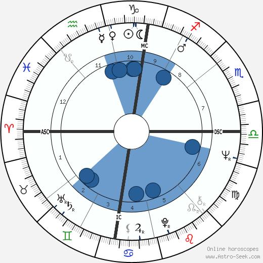 Luciano Virgilio wikipedia, horoscope, astrology, instagram