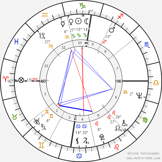 Luciano Virgilio birth chart, biography, wikipedia 2020, 2021