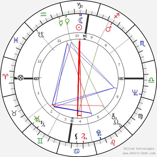 Luciano Virgilio birth chart, Luciano Virgilio astro natal horoscope, astrology