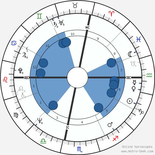 Margaret House wikipedia, horoscope, astrology, instagram