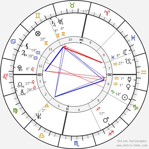 Margaret House birth chart, biography, wikipedia 2019, 2020