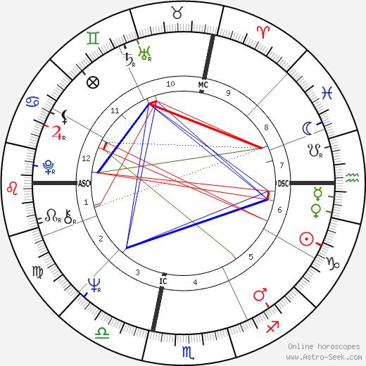 Margaret House birth chart, Margaret House astro natal horoscope, astrology