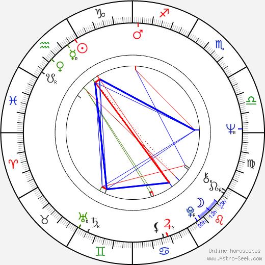 Marília Pêra astro natal birth chart, Marília Pêra horoscope, astrology