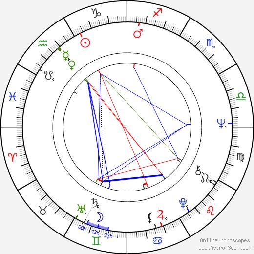 Marlene Rahn birth chart, Marlene Rahn astro natal horoscope, astrology