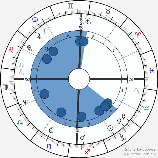 Mary Brett Ashley wikipedia, horoscope, astrology, instagram