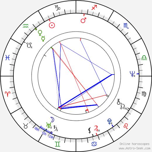 Michael Attwell birth chart, Michael Attwell astro natal horoscope, astrology