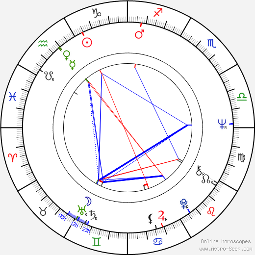 Michael Klier birth chart, Michael Klier astro natal horoscope, astrology