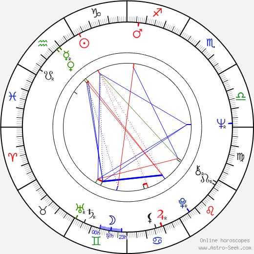 Moon-sik Yoon astro natal birth chart, Moon-sik Yoon horoscope, astrology