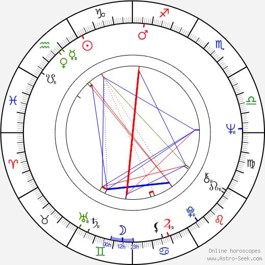 Ovidio G. Assonitis день рождения гороскоп, Ovidio G. Assonitis Натальная карта онлайн