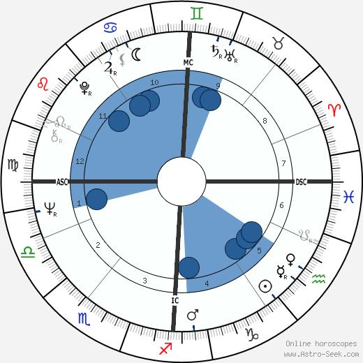 Pamela Crane wikipedia, horoscope, astrology, instagram
