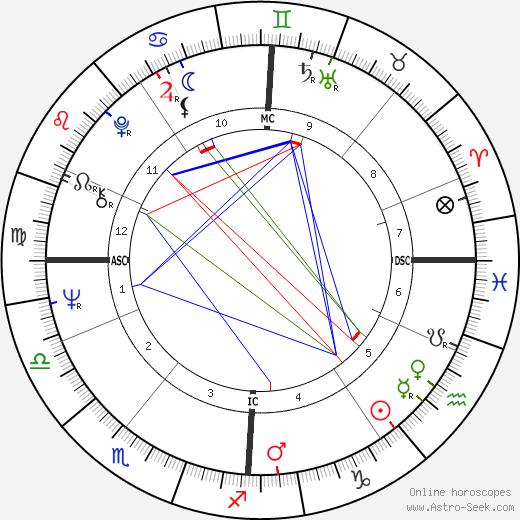 Pamela Crane день рождения гороскоп, Pamela Crane Натальная карта онлайн