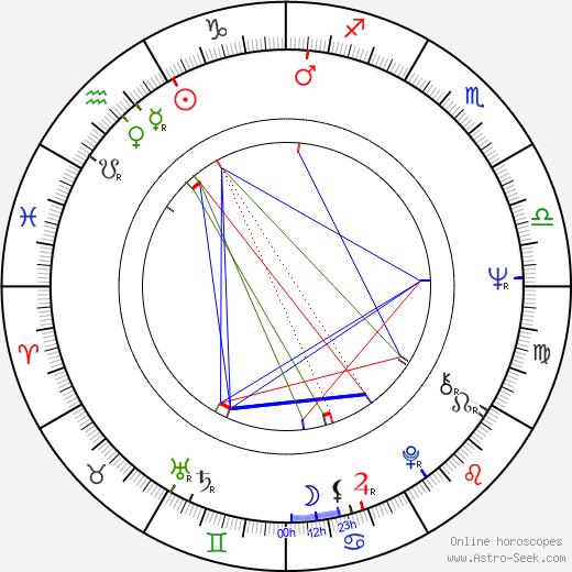 Petchara Chaowarat tema natale, oroscopo, Petchara Chaowarat oroscopi gratuiti, astrologia