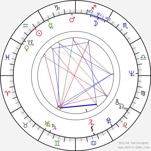 Питер Макробби Peter McRobbie день рождения гороскоп, Peter McRobbie Натальная карта онлайн