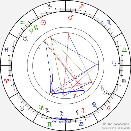 Prunella Ransome astro natal birth chart, Prunella Ransome horoscope, astrology