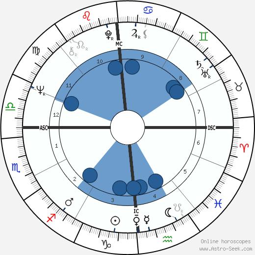 Raffaella Curiel wikipedia, horoscope, astrology, instagram