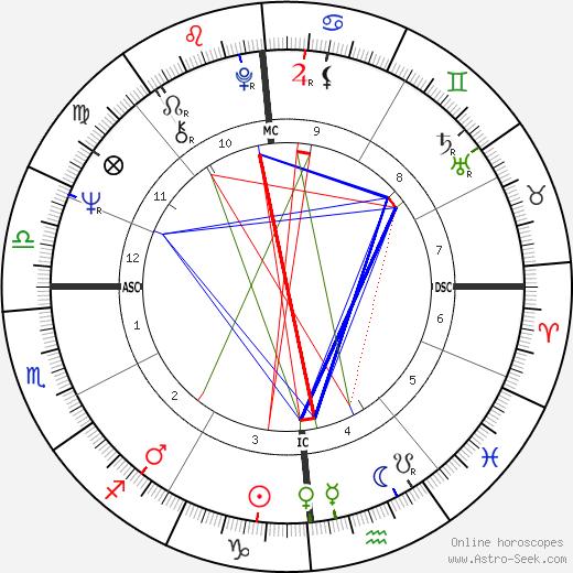 Raffaella Curiel tema natale, oroscopo, Raffaella Curiel oroscopi gratuiti, astrologia
