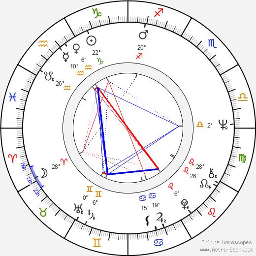 Richard Moll birth chart, biography, wikipedia 2018, 2019