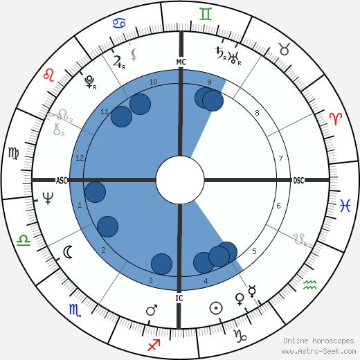 Ron Perelman wikipedia, horoscope, astrology, instagram