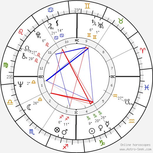 Ron Perelman birth chart, biography, wikipedia 2019, 2020