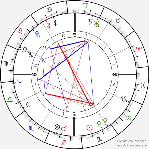 Ron Perelman astro natal birth chart, Ron Perelman horoscope, astrology