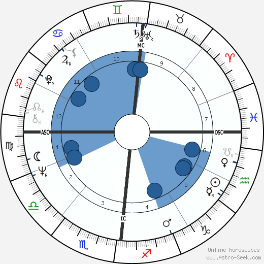 Roy Black wikipedia, horoscope, astrology, instagram