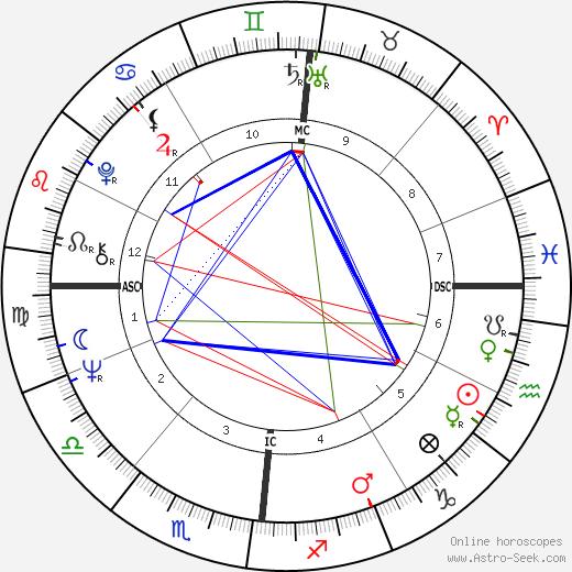Roy Black birth chart, Roy Black astro natal horoscope, astrology