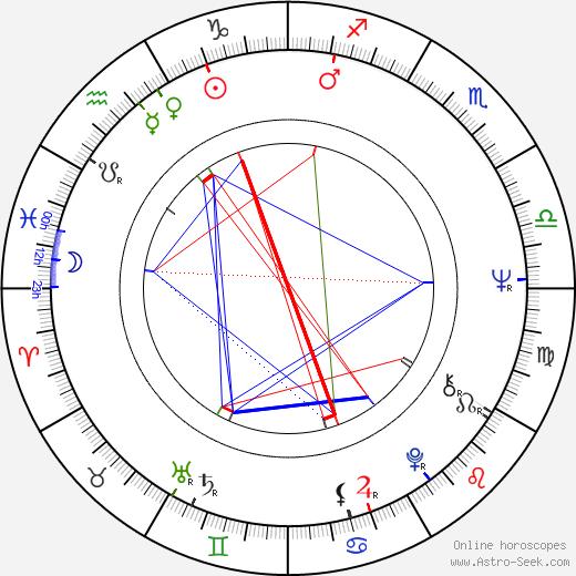 Ryôsuke Takahashi astro natal birth chart, Ryôsuke Takahashi horoscope, astrology