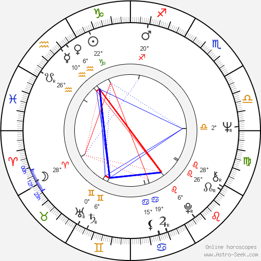 Sandra Church birth chart, biography, wikipedia 2019, 2020