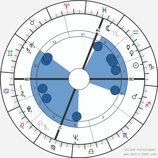Scott Walker wikipedia, horoscope, astrology, instagram
